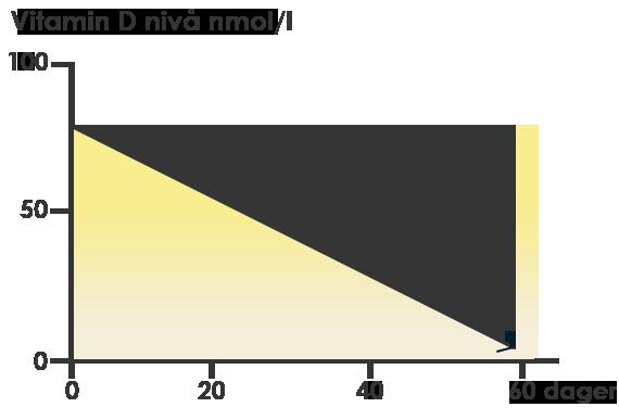 Vitamin D nivåer