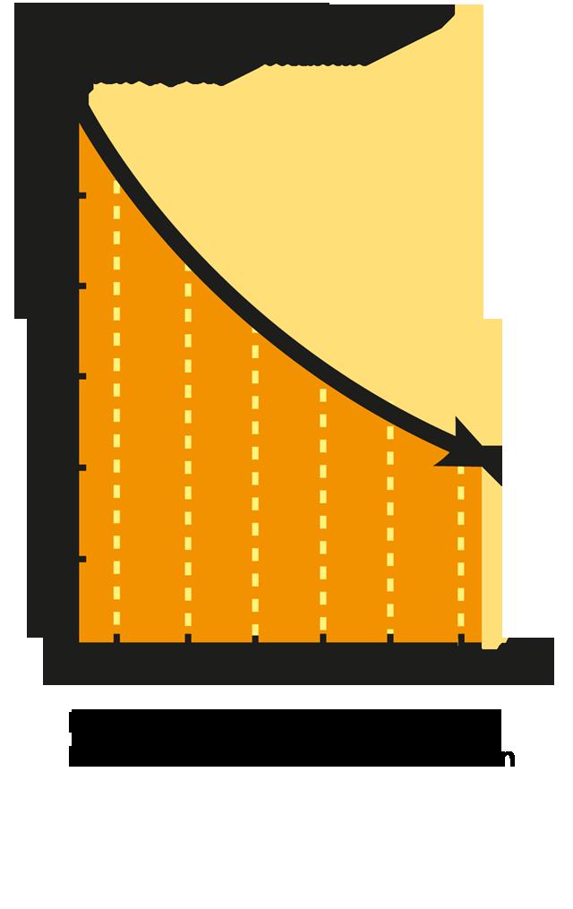 Grafen viser hvordan hudens evne til å danne D-vitamin nedsettes med økende alder