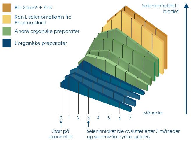 Sammenllignende graf af forskellige selenformer viser, at Pharma Nords selen har højeste optagelighed